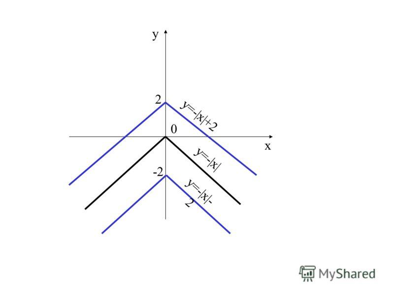 у=-|х| у х 0 у=-|х|+2 2 у=-|х|- 2 -2
