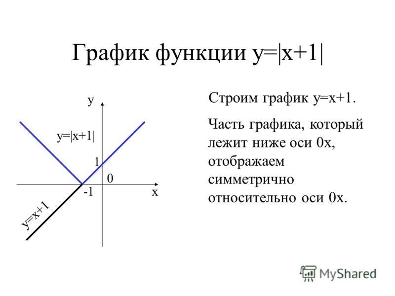 График функции у=|х+1| Строим график у=х+1. у 0 х у=|х+1| у=х+1 1 Часть графика, который лежит ниже оси 0х, отображаем симметрично относительно оси 0х.