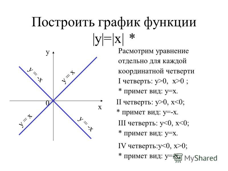 Построить график функции |у|=|х| * Расмотрим уравнение отдельно для каждой координатной четверти I четверть: у>0, x>0 ; * примет вид: у=х. у х 0 у = х у = -х II четверть: у>0, х