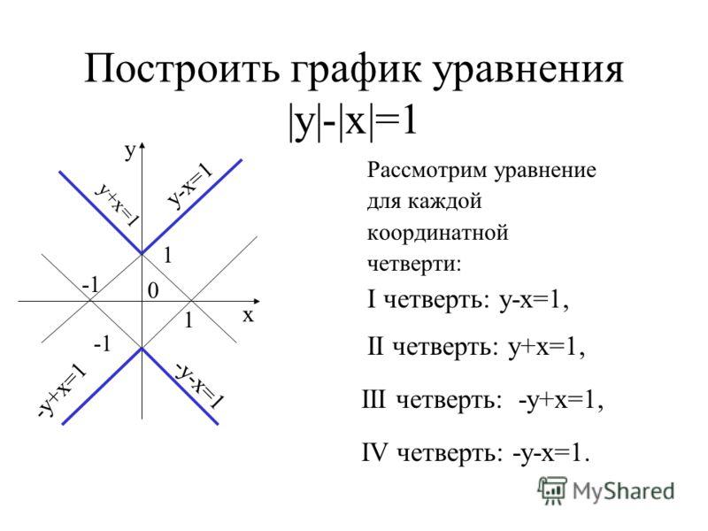 Построить график уравнения |у|-|х|=1 Рассмотрим уравнение для каждой координатной четверти: у х 0 1 у+х=1 у-х=1 1 I четверть: у-х=1, II четверть: у+х=1, III четверть: -у+х=1, IV четверть: -у-х=1. -у+х=1 -у-х=1