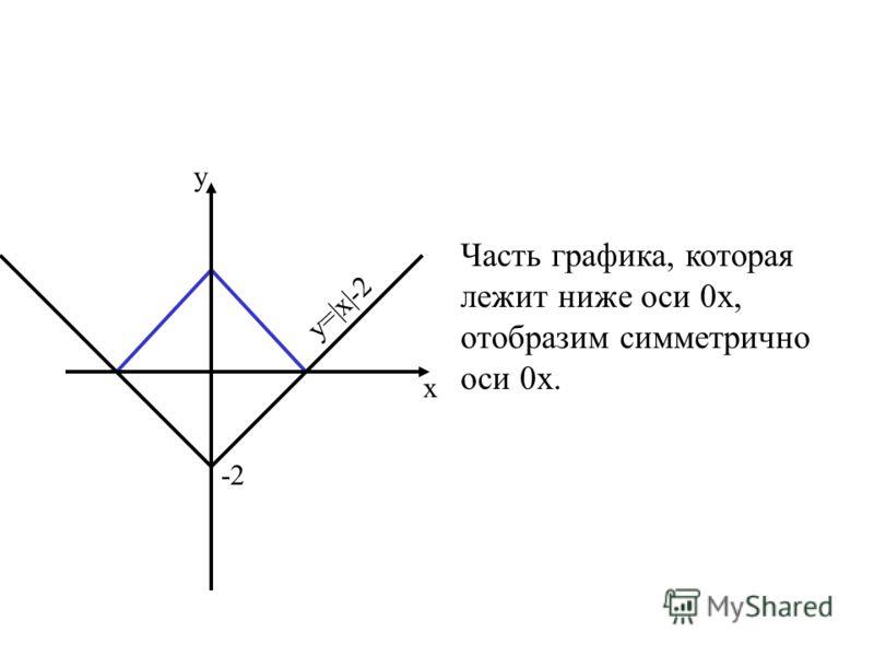 Часть графика, которая лежит ниже оси 0х, отобразим симметрично оси 0х. у х -2 у=|х|-2