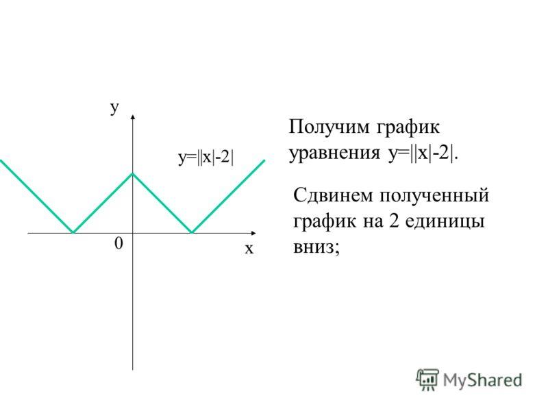 Получим график уравнения у=||х|-2|. у=||х|-2| у х 0 Сдвинем полученный график на 2 единицы вниз;