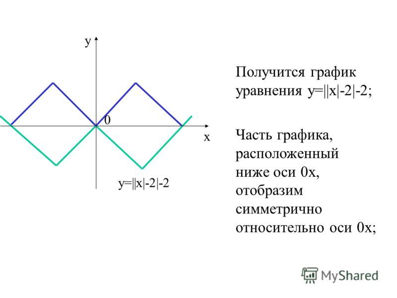 Получится график уравнения у=||х|-2|-2; у=||х|-2|-2 у х 0 Часть графика, расположенный ниже оси 0х, отобразим симметрично относительно оси 0х;