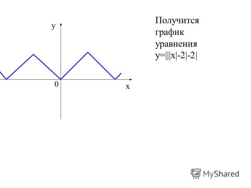 Получится график уравнения у=|||х|-2|-2| у х 0