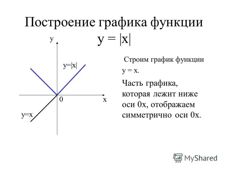 Построение графика функции у = |х| Строим график функции у = х. у х0 у=х у=|х| Часть графика, которая лежит ниже оси 0х, отображаем симметрично оси 0х.