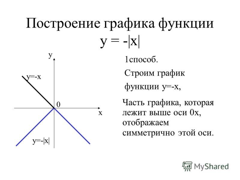 Построение графика функции у = -|х| 1способ. Строим график функции у=-х, у=-|х| у=-х у х 0 Часть графика, которая лежит выше оси 0х, отображаем симметрично этой оси.