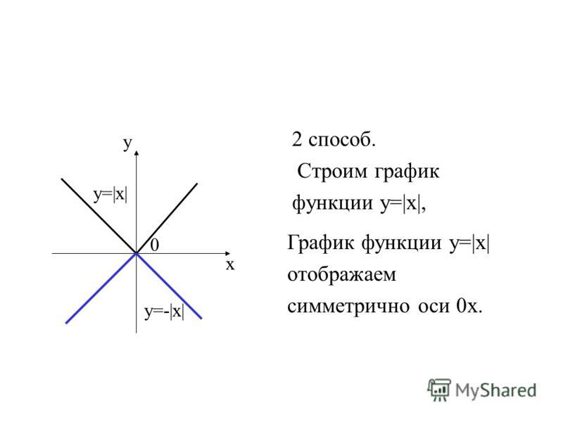 2 способ. Строим график функции у=|х|, у х 0 у=|х| у=-|х| График функции у=|х| отображаем симметрично оси 0х.