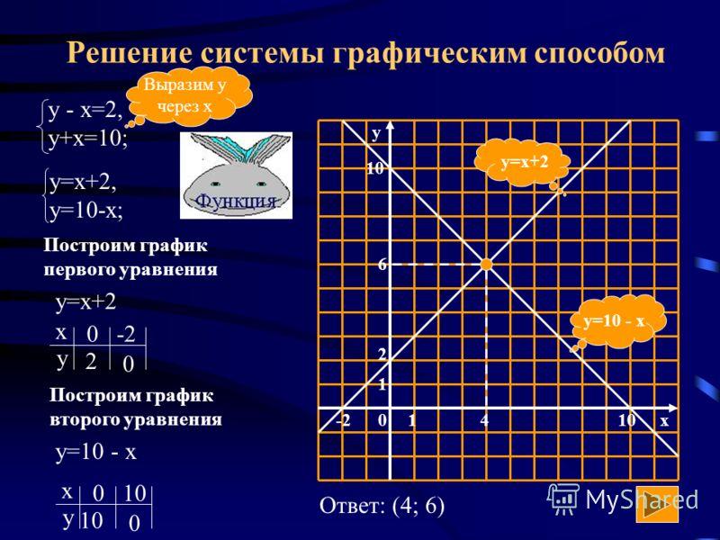 Способ сложения (алгоритм) Уравнять модули коэффициентов при какой- нибудь переменной Сложить почленно уравнения системы Составить новую систему: одно уравнение новое, другое - одно из старых Решить новое уравнение и найти значение одной переменной П