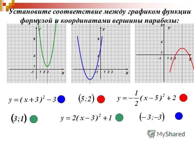 Х У 1 1 4 9 23 Х У 1 1 4 9 23 2 Х 1 1 4 9 3 У Установите соответствие между графиком функции формулой и координатами вершины параболы: