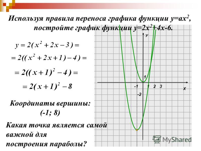 Х У 1 1 -2 23 Используя правила переноса графика функции у=ах 2, постройте график функции у=2х 2 +4х-6. Координаты вершины: (-1; 8) Какая точка является самой важной для построения параболы?