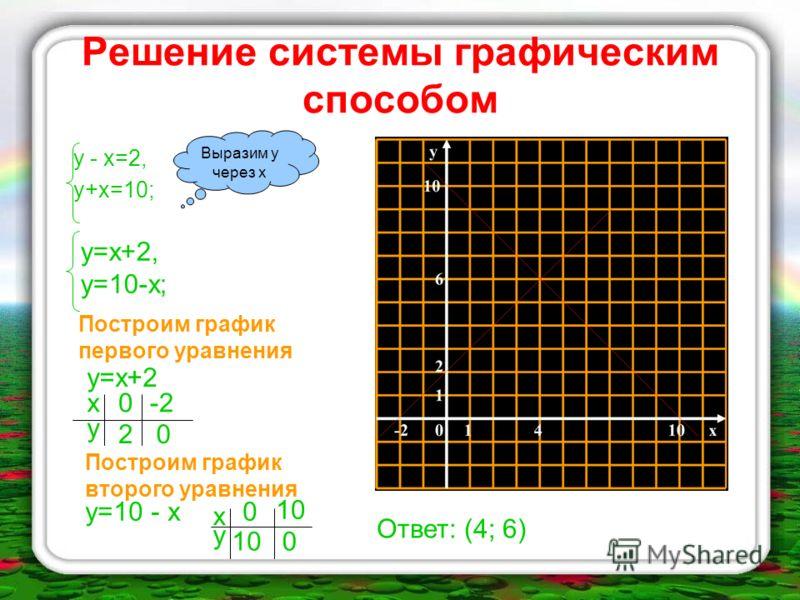 Способ сравнения (алгоритм) Выразить у через х (или х через у) в каждом уравнении Приравнять выражения, полученные для одноимённых переменных Решить полученное уравнение и найти значение одной переменной Подставить значение найденной переменной в одн