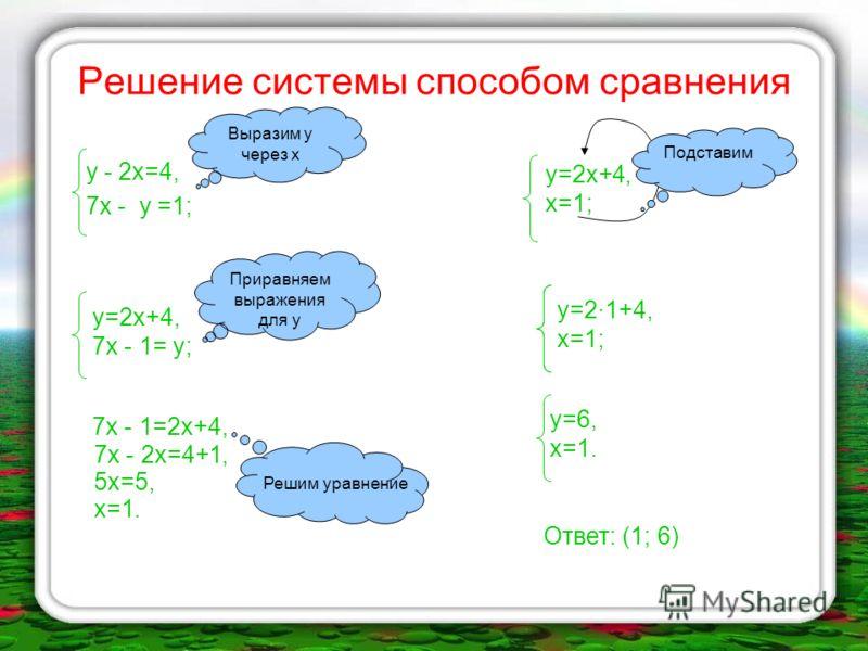 Способ сложения (алгоритм) Уравнять модули коэффициентов при какой-нибудь переменной Сложить почленно уравнения системы Составить новую систему: одно уравнение новое, другое - одно из старых Решить новое уравнение и найти значение одной переменной По