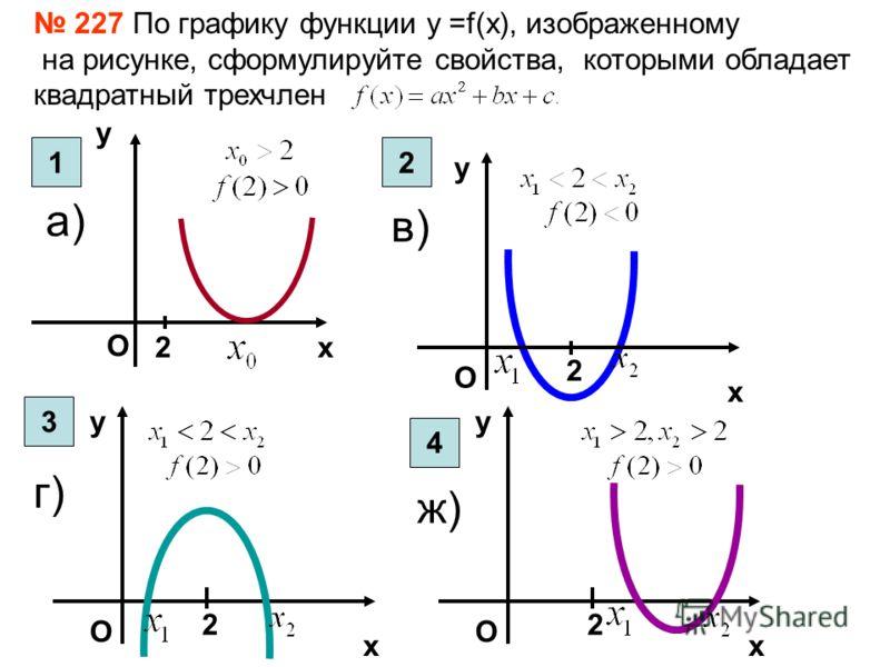 2х у О х у 2 О х у 2 О х у 2 О 227 По графику функции у =f(x), изображенному на рисунке, сформулируйте свойства, которыми обладает квадратный трехчлен а) в) г) ж) 12 3 4
