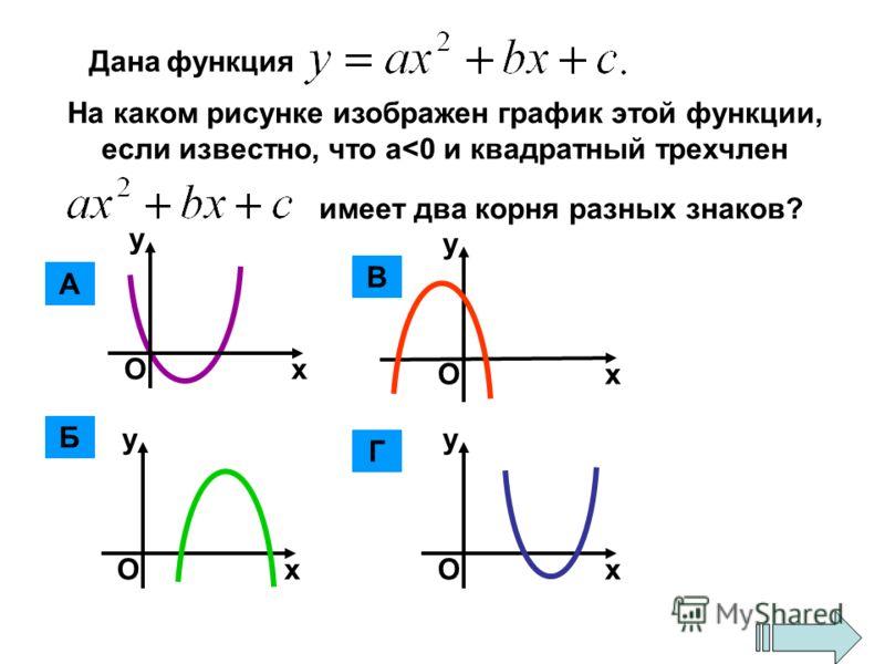 Дана функция На каком рисунке изображен график этой функции, если известно, что а