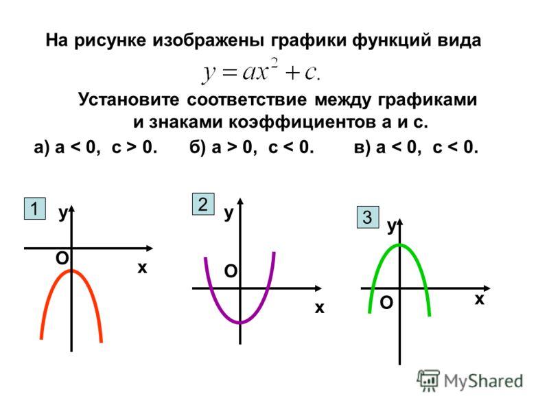 На рисунке изображены графики функций вида Установите соответствие между графиками и знаками коэффициентов а и с. а) а 0.б) а > 0, с < 0.в) а < 0, с < 0. х у О х у О х у О 1 3 2
