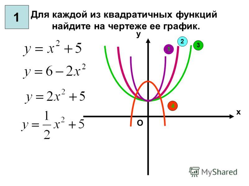 1 2 3 4 Для каждой из квадратичных функций найдите на чертеже ее график. х у О 1
