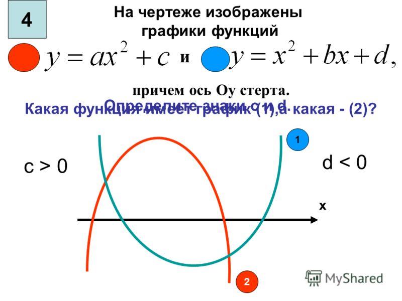 и Какая функция имеет график (1),а какая - (2)? Определите знаки c и d. 1 2 х На чертеже изображены графики функций причем ось Оу стерта. 4 с > 0 d < 0