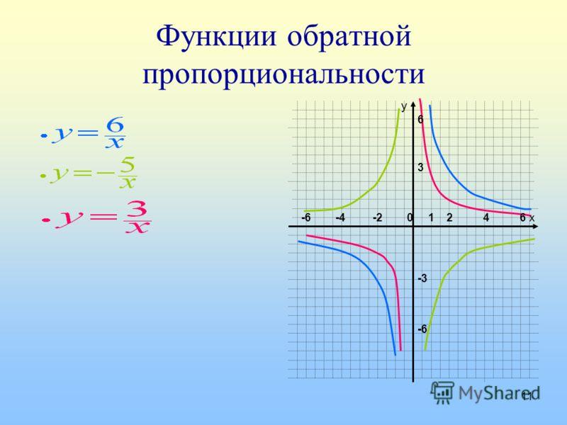 11 Функции обратной пропорциональности у х-6 -4 -2 0 1 2 4 6 6 3 -3 -6