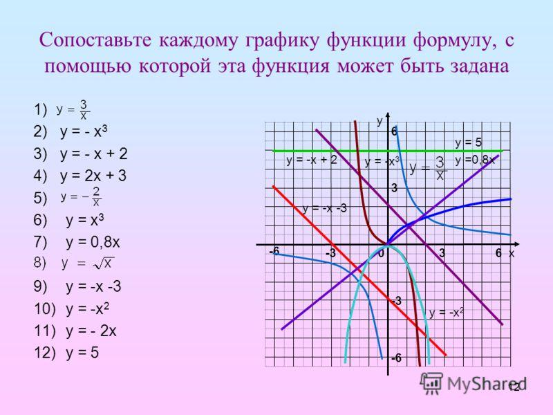 12 Сопоставьте каждому графику функции формулу, с помощью которой эта функция может быть задана 1) 2) у = - х 3 3) у = - х + 2 4) у = 2х + 3 5) 6)у = х 3 7)у = 0,8х 9)у = -х -3 10)у = -х 2 11)у = - 2х 12)у = 5 у х -6 -3036 3 6 -6 у = 5 у = -х + 2 у =