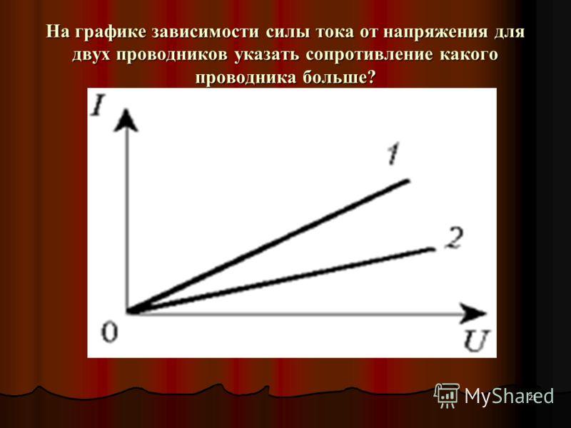 21 На графике зависимости силы тока от напряжения для двух проводников указать сопротивление какого проводника больше?