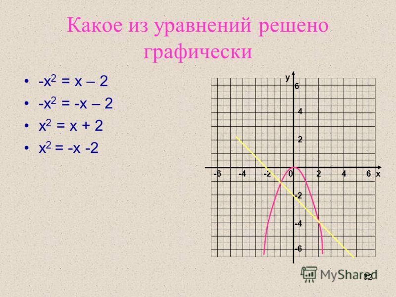 32 Какое из уравнений решено графически -х 2 = х – 2 -х 2 = -х – 2 х 2 = х + 2 х 2 = -х -2 у х-6-4-20246 2 4 -4 -6 6