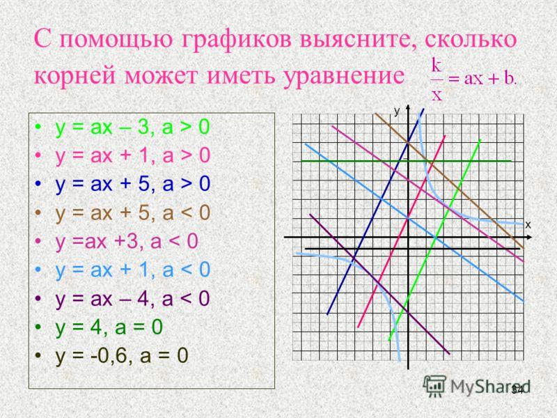 34 С помощью графиков выясните, сколько корней может иметь уравнение y = ах – 3, а > 0 y = ах + 1, а > 0 y = ах + 5, а > 0 y = ах + 5, а < 0 y =аx +3, а < 0 y = аx + 1, а < 0 y = аx – 4, а < 0 y = 4, а = 0 y = -0,6, а = 0 у х