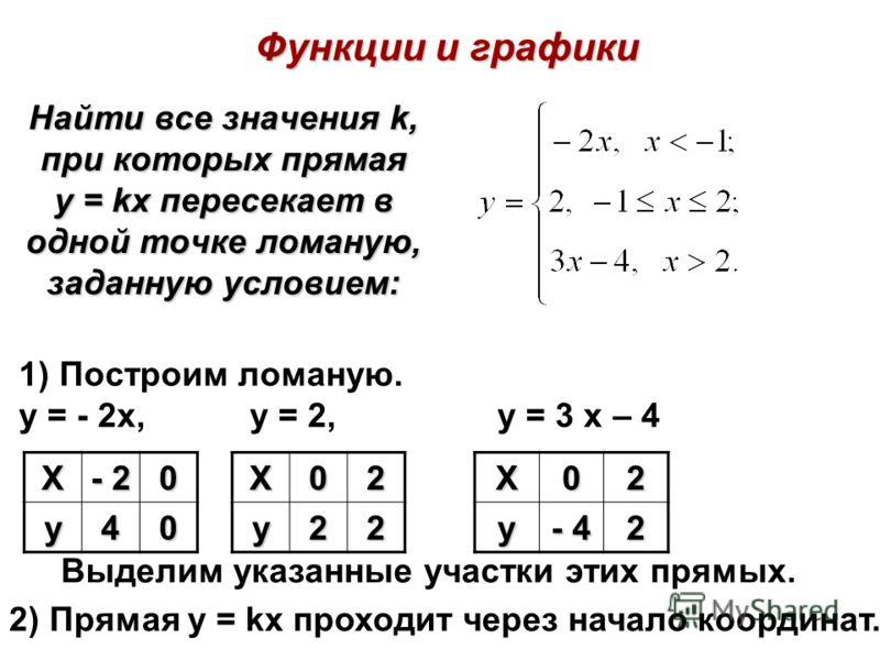 Найти все значения k, при которых прямая y = kx пересекает в одной точке ломаную, заданную условием: Х - 2 0 у40Х02у22 1) Построим ломаную. y = - 2x, у = 2, у = 3 х – 4Х02у - 4 2 Выделим указанные участки этих прямых. 2) Прямая y = kx проходит через