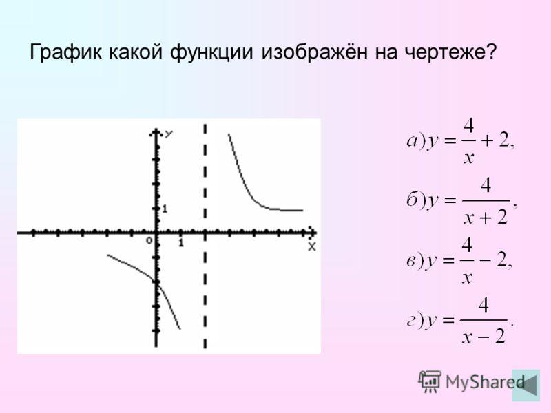 График какой функции изображён на чертеже?