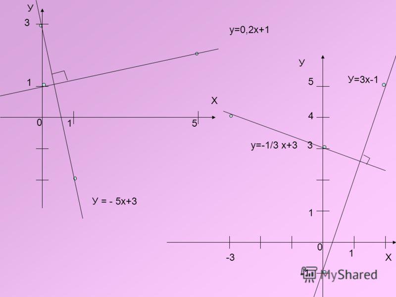У Х 15 3 1 у=0,2х+1 У = - 5х+3 У Х 3 -3 4 5 у=-1/3 х+3 У=3x-1 0 0 1 1