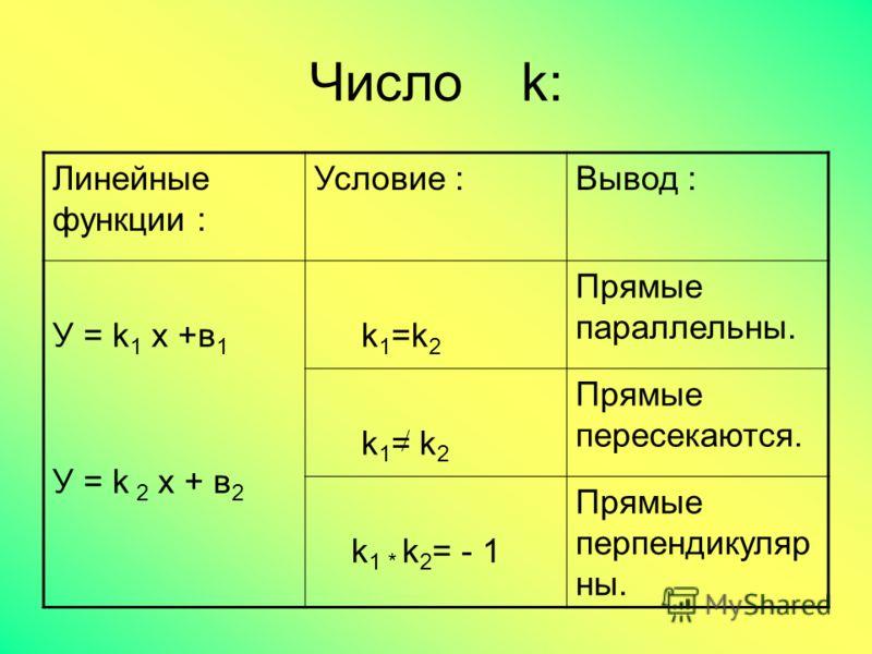 Число k: Линейные функции : Условие :Вывод : У = k 1 x +в 1 У = k 2 x + в 2 k 1 =k 2 Прямые параллельны. k 1 = k 2 Прямые пересекаются. k 1 * k 2 = - 1 Прямые перпендикуляр ны.