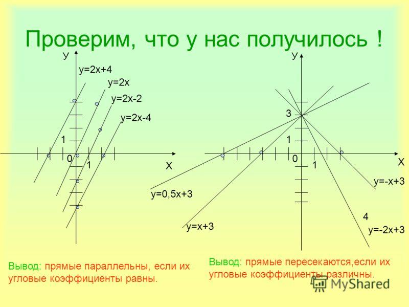 Проверим, что у нас получилось ! У Х у=2х+4 у=2х у=2х-2 у=2х-4 У Х 4 у=-х+3 Вывод: прямые параллельны, если их угловые коэффициенты равны. 00 1 1 1 1 3 у=х+3 у=0,5х+3 у=-2х+3 Вывод: прямые пересекаются,если их угловые коэффициенты различны.