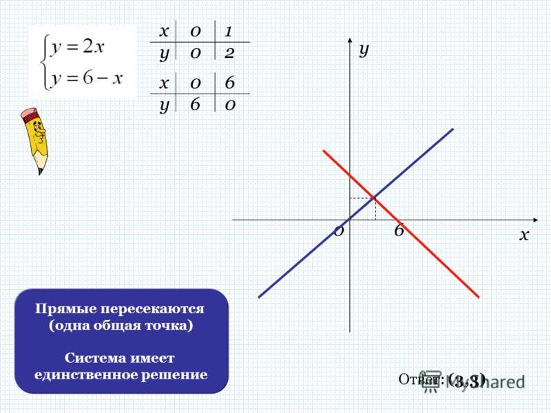 х х у у 0 0 1 2 60 06 06 х у Ответ: (3,3) Прямые пересекаются (одна общая точка) Система имеет единственное решение