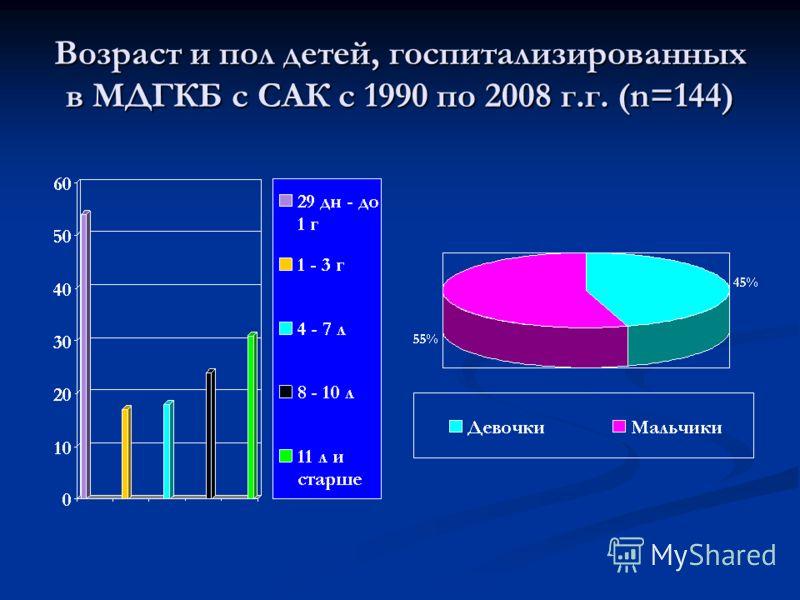 Возраст и пол детей, госпитализированных в МДГКБ с САК с 1990 по 2008 г.г. (n=144)