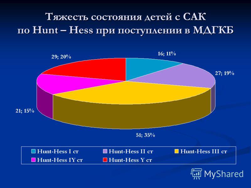 Тяжесть состояния детей c САК по Hunt – Hess при поступлении в МДГКБ