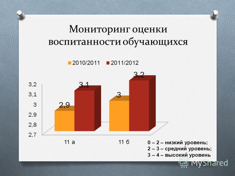 Мониторинг оценки воспитанности обучающихся 0 – 2 – низкий уровень ; 2 – 3 – средний уровень ; 3 – 4 – высокий уровень