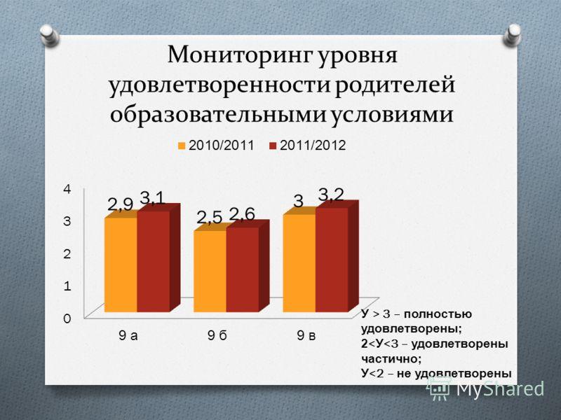 Мониторинг уровня удовлетворенности родителей образовательными условиями У > 3 – полностью удовлетворены ; 2< У