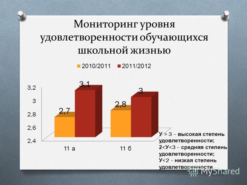 Мониторинг уровня удовлетворенности обучающихся школьной жизнью У > 3 – высокая степень удовлетворенности ; 2< У