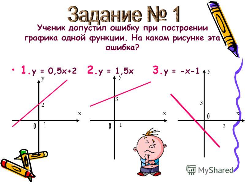 Ученик допустил ошибку при построении графика одной функции. На каком рисунке эта ошибка? 1. у = 0,5х+2 2. у = 1,5х 3. у = -х-1 х у 2 1 х у 3 1 х у 3 3