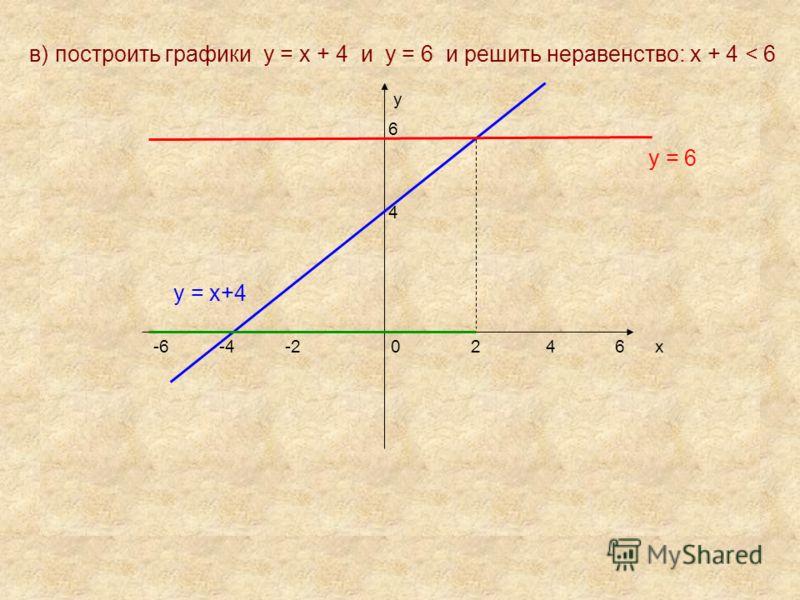 в) построить графики у = х + 4 и у = 6 и решить неравенство: х + 4 < 6 у 6 у = 6 4 у = х+4 -6 -4 -2 0 2 4 6 х