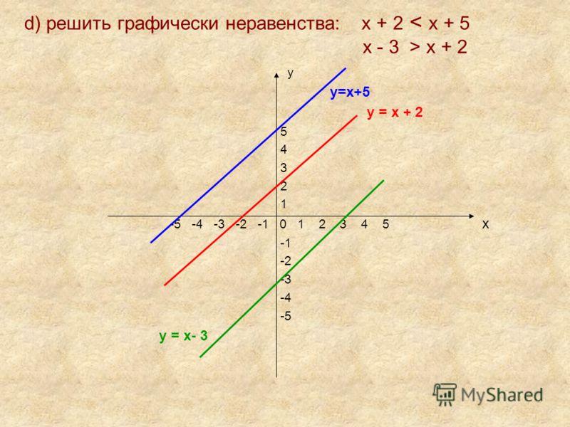 d) решить графически неравенства: х + 2 х + 2 у у=х+5 у = х + 2 5 4 3 2 1 -5 -4 -3 -2 -1 0 1 2 3 4 5 х -2 -3 -4 -5 у = х- 3