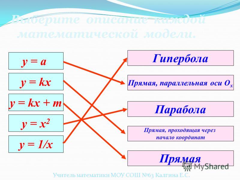 Для какой параболы нет соответствующего рисунка? 1 1 1 0 0 0 х х х у уу 1. у=х²+1 2. у=(х+1)² 3.у=(1-х)² 4. у=1-х² Учитель математики МОУ СОШ 63 Калгина Е.С.