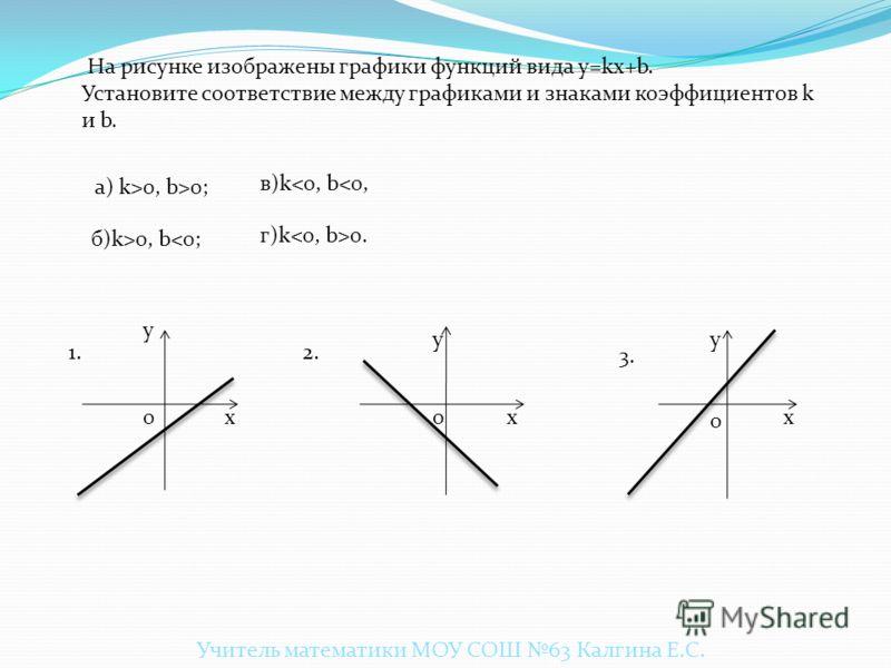 Повторение. Линейные функции. y = ах + b Верно! Учитель математики МОУ СОШ 63 Калгина Е.С.