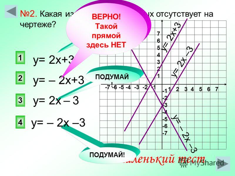 1 2 3 4 5 6 7 -7 -6 -5 -4 -3 -2 -1 76543217654321 -2 -3 -4 -5 -6 -7 у= – 2х+3 2 1 3 4 ПОДУМАЙ ! Маленький тест ПОДУМАЙ! 2. Какая из следующих прямых отсутствует на чертеже? у= 2х+3 у= – 2х –3 у= 2х – 3 у= 2х+3 ПОДУМАЙ ! у= 2х –3 у= – 2х –3 ВЕРНО! Так