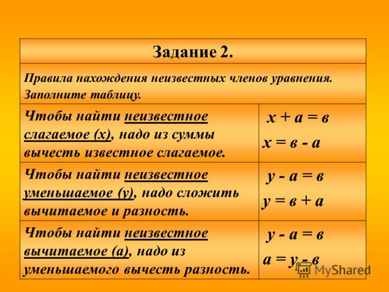 Задание 2. Правила нахождения неизвестных членов уравнения. Заполните таблицу. Чтобы найти неизвестное слагаемое (х), надо из суммы вычесть известное слагаемое. х + а = в х = в - а Чтобы найти неизвестное уменьшаемое (у), надо сложить вычитаемое и ра