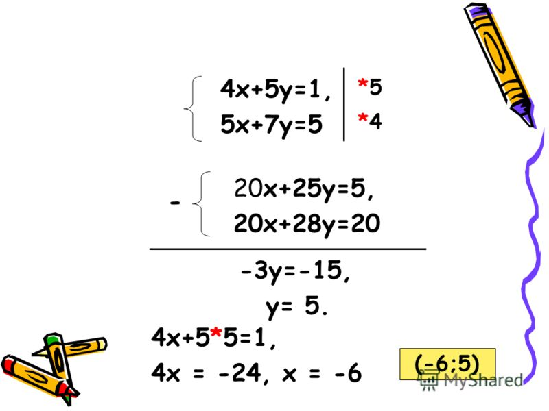 4х+5у=1, 5х+7у=5 20х+25у=5, 20х+28у=20 *5*5 *4*4 - -3у=-15, у= 5. 4х+5*5=1, 4x = -24, x = -6 (-6;5)