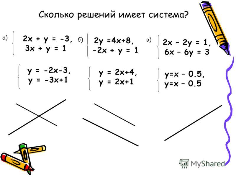 2х + у = -3, 3х + у = 1 y = -2x-3, у = -3x+1 Сколько решений имеет система? a) 2у =4x+8, -2х + у = 1 y = 2x+4, у = 2x+1 б)б) 2х – 2у = 1, 6х – 6у = 3 y=х – 0.5, y=х – 0.5 в)в)