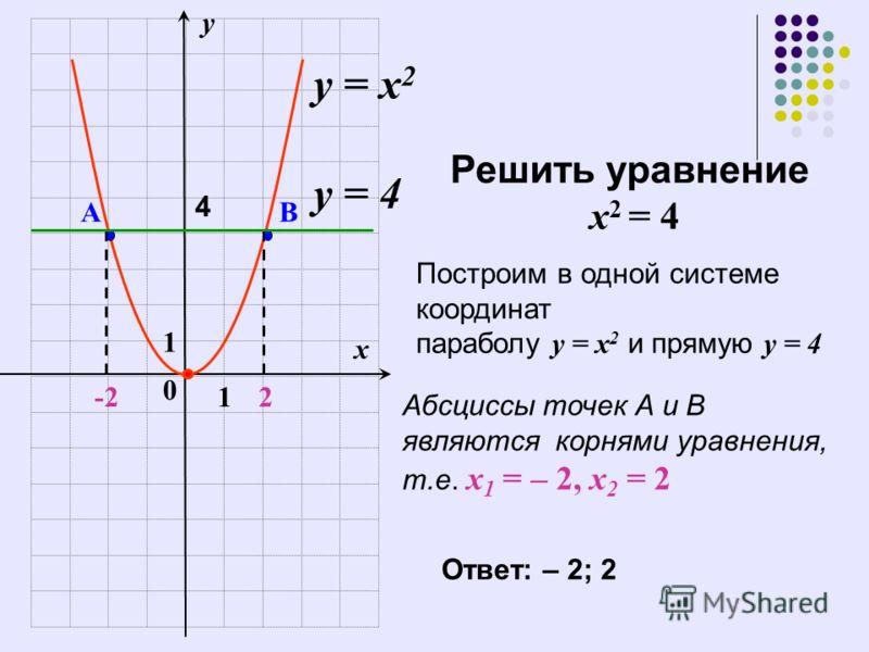 1 0 у = х 2 12-2 х у у = 4 Решить уравнение х 2 = 4 Построим в одной системе координат параболу у = х 2 и прямую у = 4 АВ 4 Абсциссы точек А и В являются корнями уравнения, т.е. х 1 = – 2, х 2 = 2 Ответ: – 2; 2