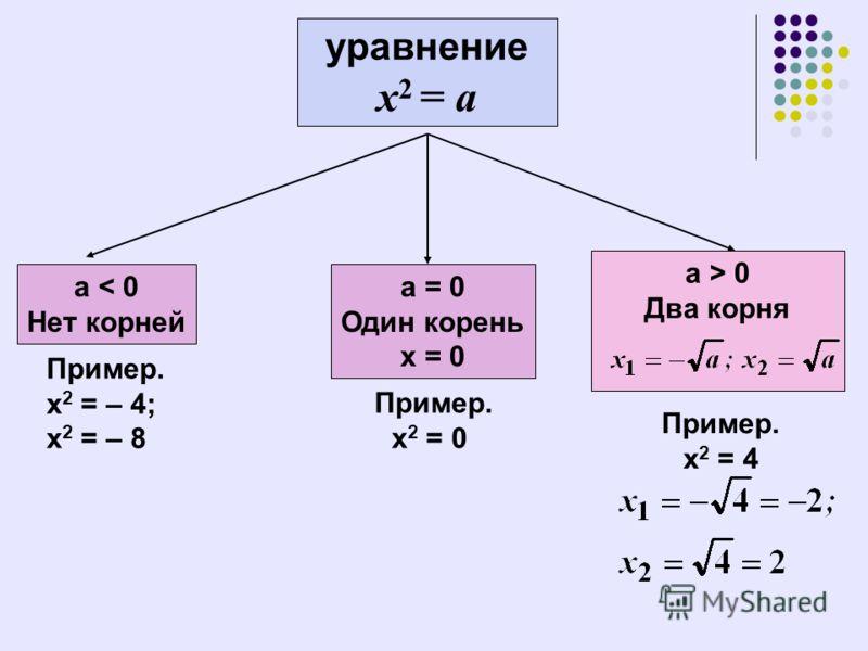 уравнение х 2 = а a < 0 Нет корней а = 0 Один корень х = 0 а > 0 Два корня Пример. х 2 = – 4; х 2 = – 8 Пример. х 2 = 0 Пример. х 2 = 4