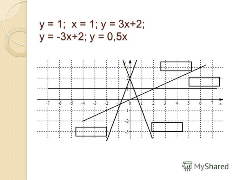у = 1; х = 1; у = 3х+2; у = -3х+2; у = 0,5х