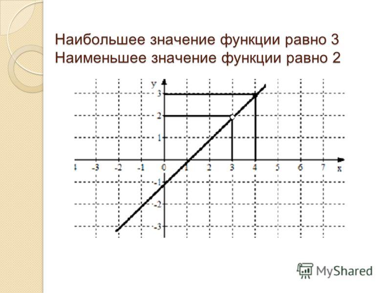 Наибольшее значение функции равно 3 Наименьшее значение функции равно 2